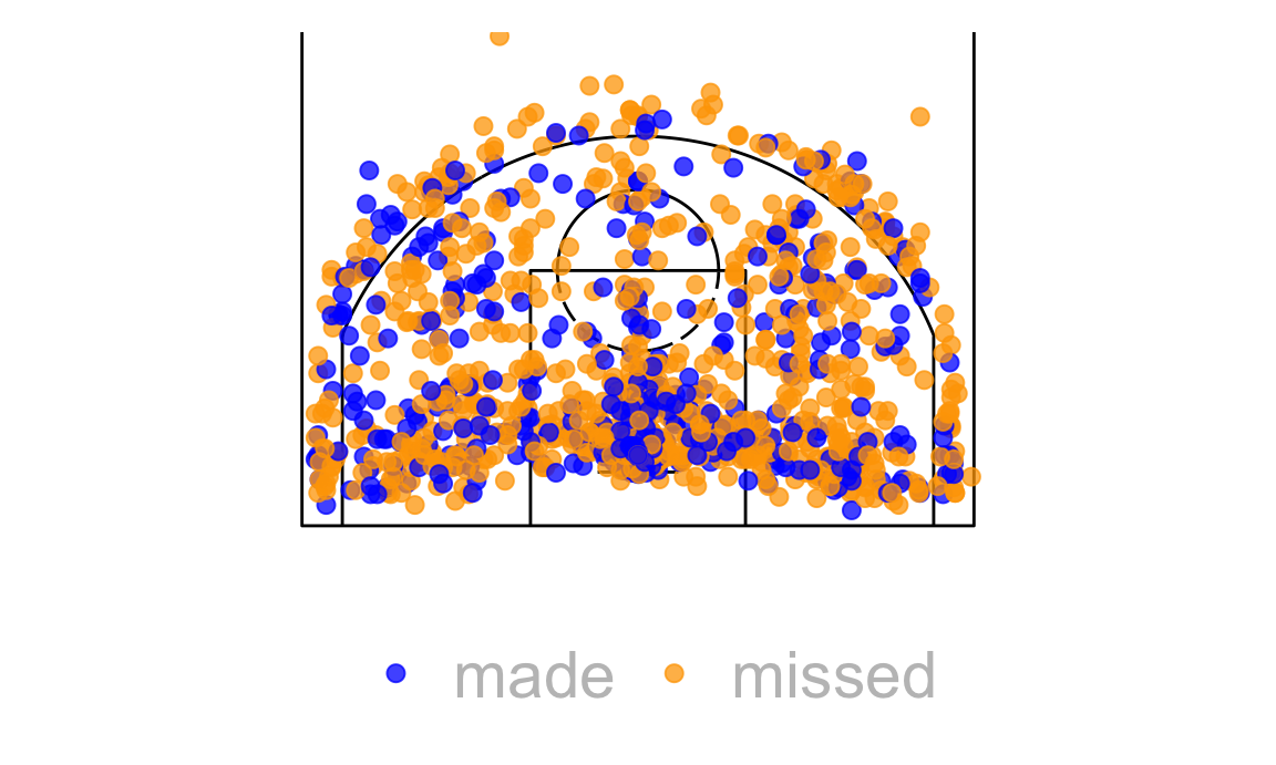 Learning Shiny with NBA data